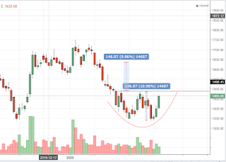 Potensi double bottom saham PTPP