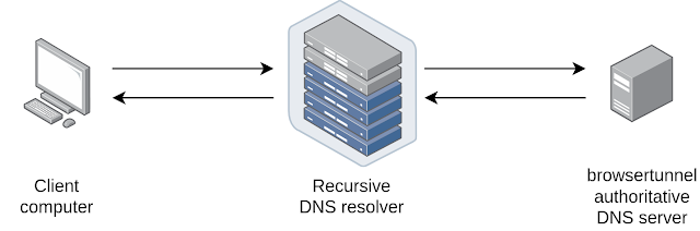 Browsertunnel – Surreptitiously Exfiltrate Data From The Browser Over DNS