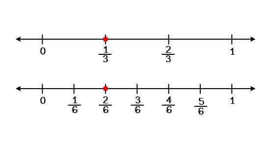Elementary Studies: Equivalent Fractions
