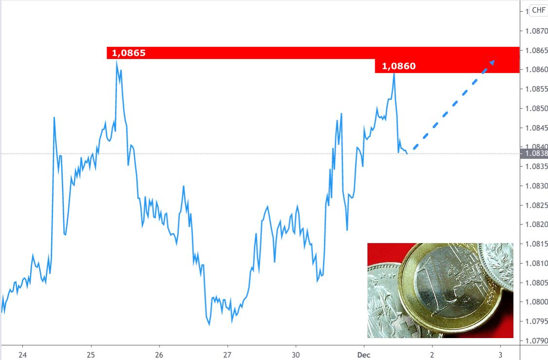 Kursverlauf Euro - Schweizer Franken Linienchart Dezember 2020