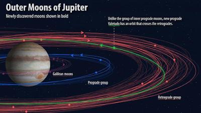 لماذا يمتلك كوكب المشتري 79 قمرًا بينما كوكب الأرض يمتلك قمرًا واحدًا