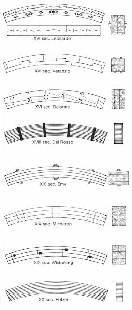 storia del legno lamellare