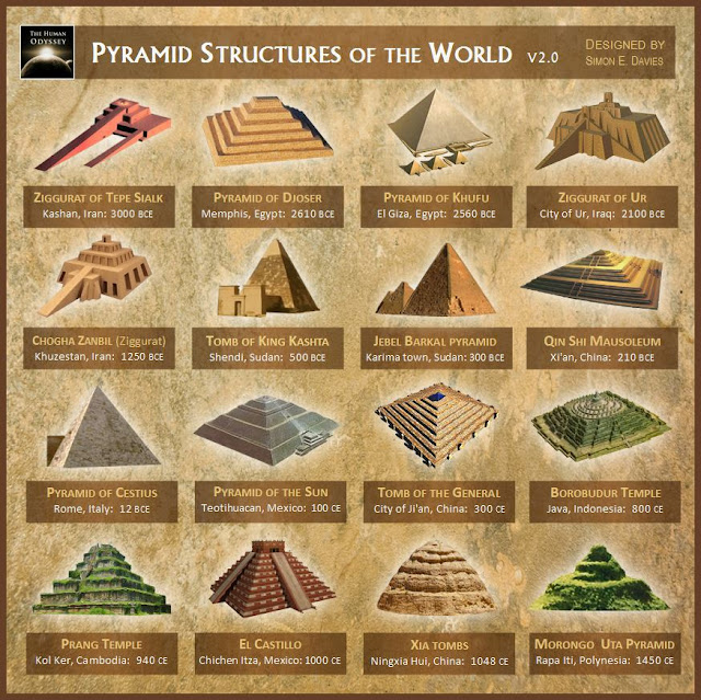 Las antiguas civilizaciones construyeron pirámides similares en prácticamente todo el mundo, siguiendo un misterioso patrón. ¿Tuvieron el mismo