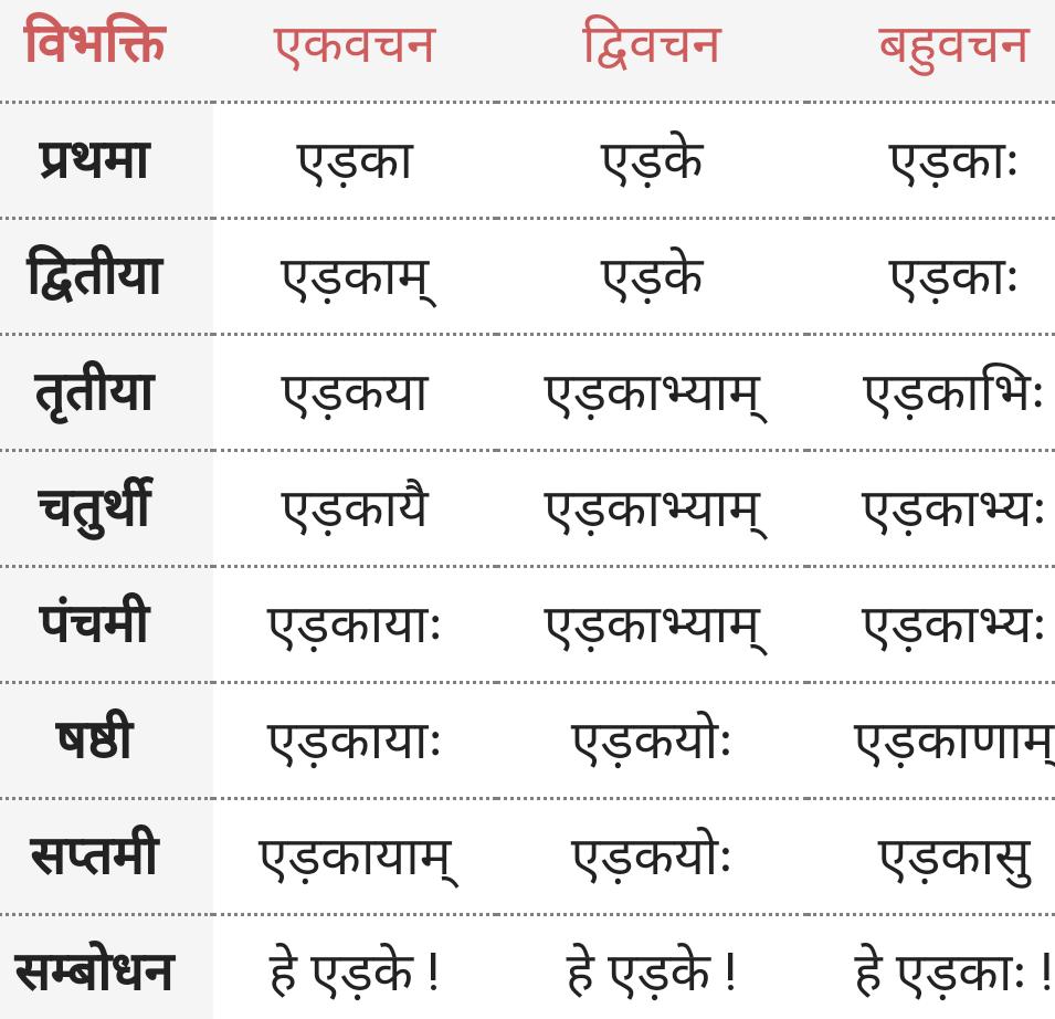 Bhed / Edak ke roop - Shabd Roop - Sanskrit