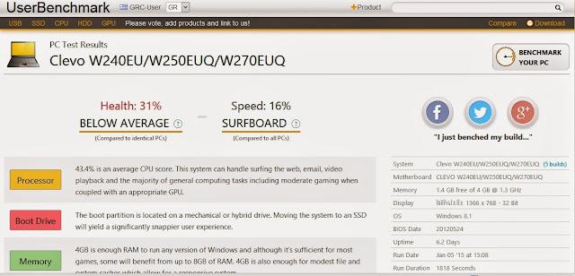 UserBenchmark - Η δωρεάν εφαρμογή που αξιολογεί τον υπολογιστή σας!