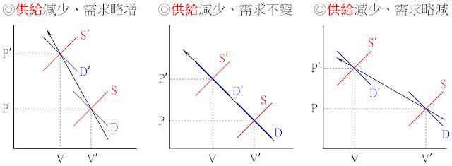 價漲量縮⇒供給一定減少、需求可略減/不變/略增