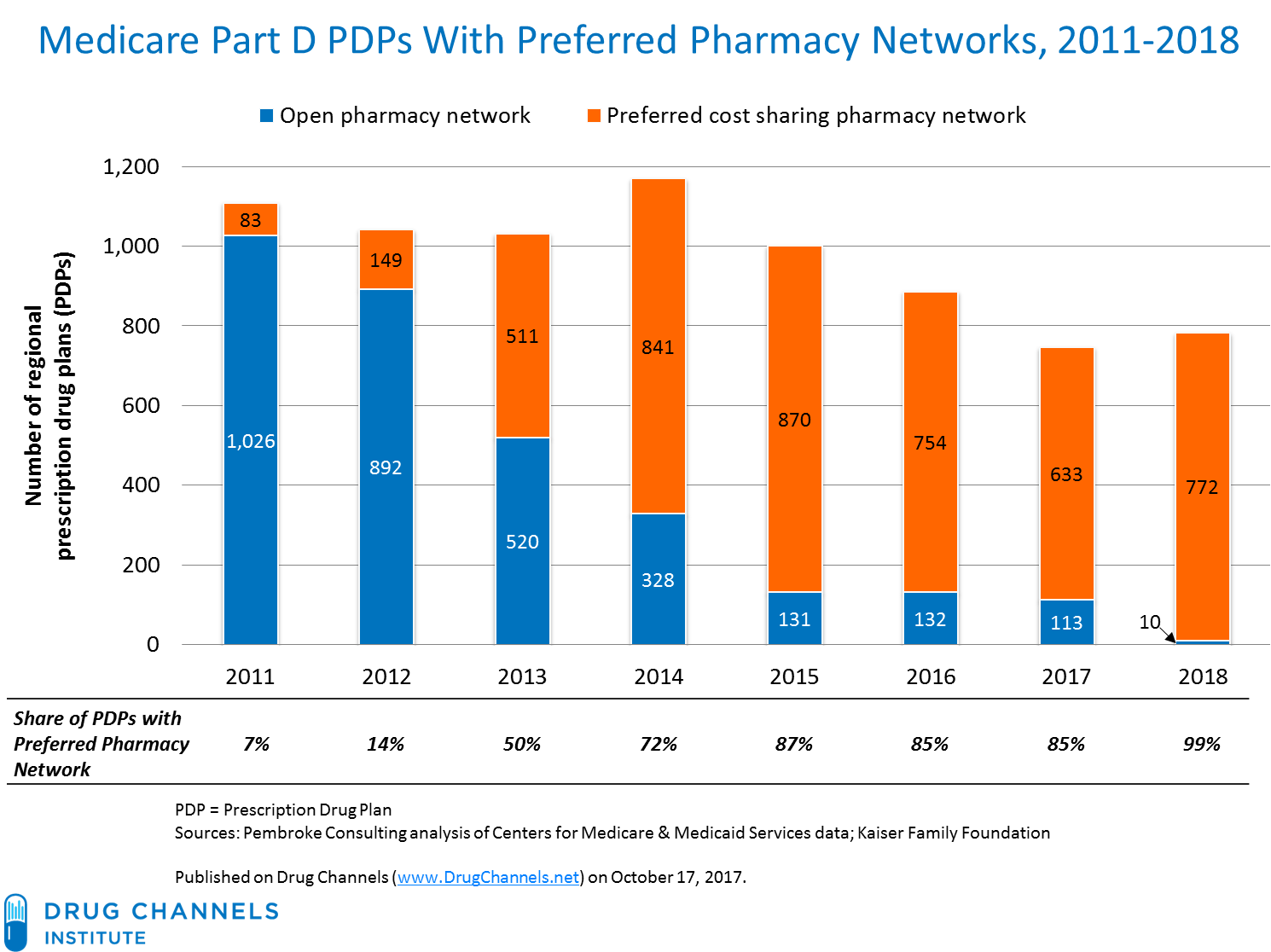 This Chart Updates Exhibit 106 In Our 2017 Economic Report On US Pharmacies And Pharmacy Benefit Managers