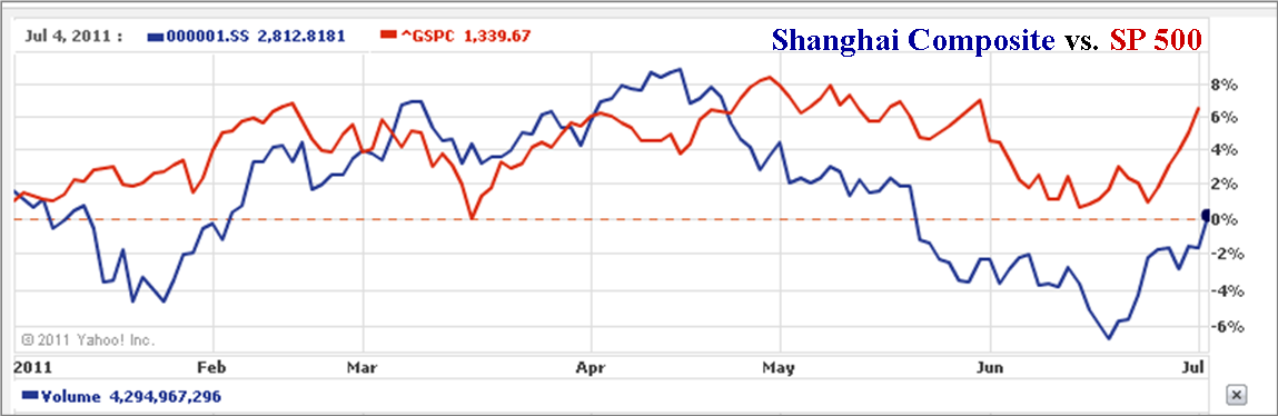 The Root Cause of China Stock Volatility (Guest Post