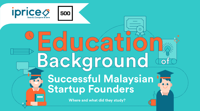 Education background of successful Malaysian startup founders