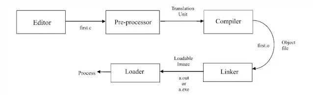 Program Development Life Cycle (PDLC)