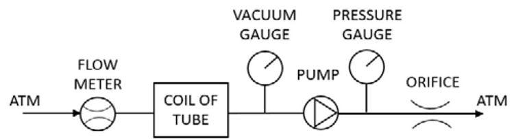 Arreglo de ejemplo para modificar una curva de rendimiento de una bomba