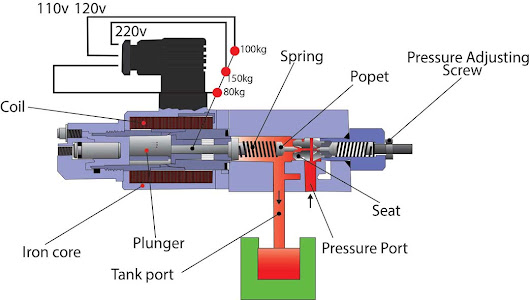 Electro-hydraulic proportional relief valve