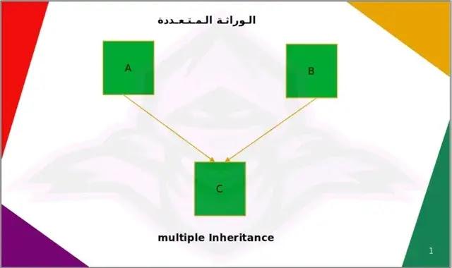 multiple Inheritance python