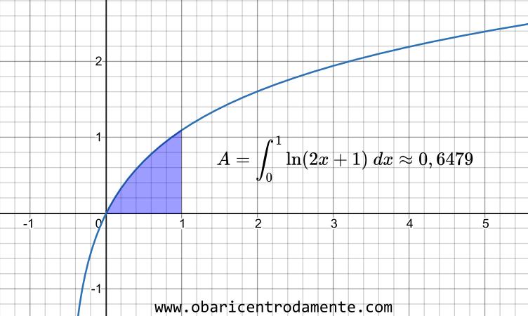 resolucao-da-integral-definida-ln-ax+b