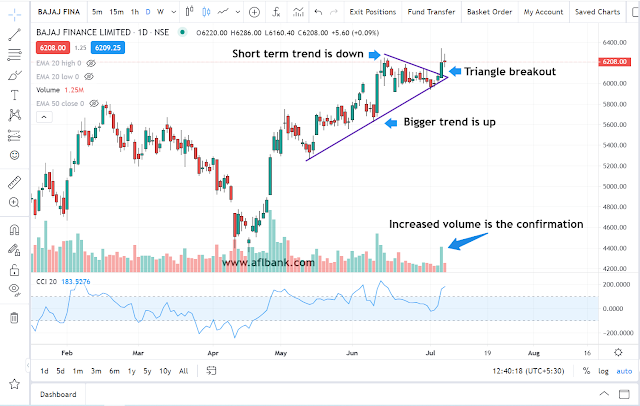 Triangle Breakout real example