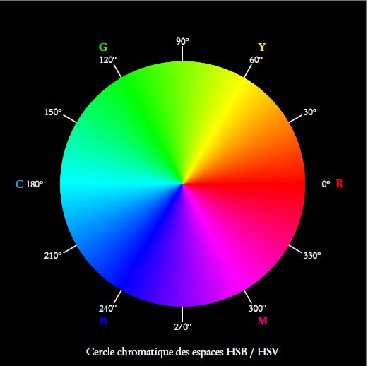 Image de cercle chromatique latest filecercle chromatique beauvaisjpg with image de cercle - Le cercle chromatique ...