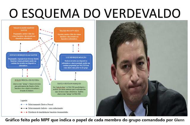 MPF descobre que o parceiro da  esquerda comandava grupo hacker contratado para inviabilizar a Lava Jato