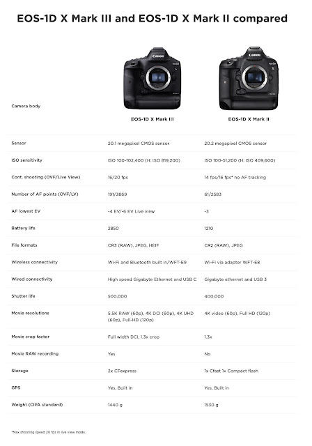 Canon 1D X mark III compared to mark II features