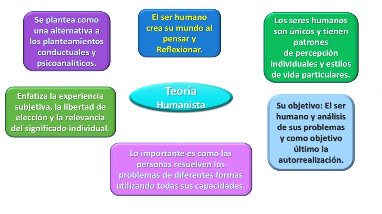 Teoria Humanista 2 Artigo Serviço Personalizado