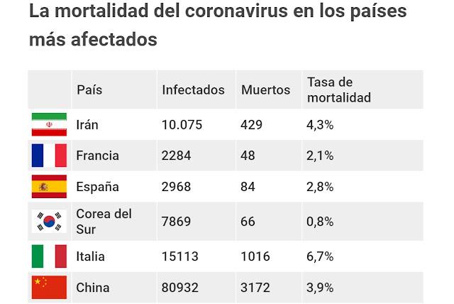 Mortalidad de países mas infectados por Coronavirus en el mundo