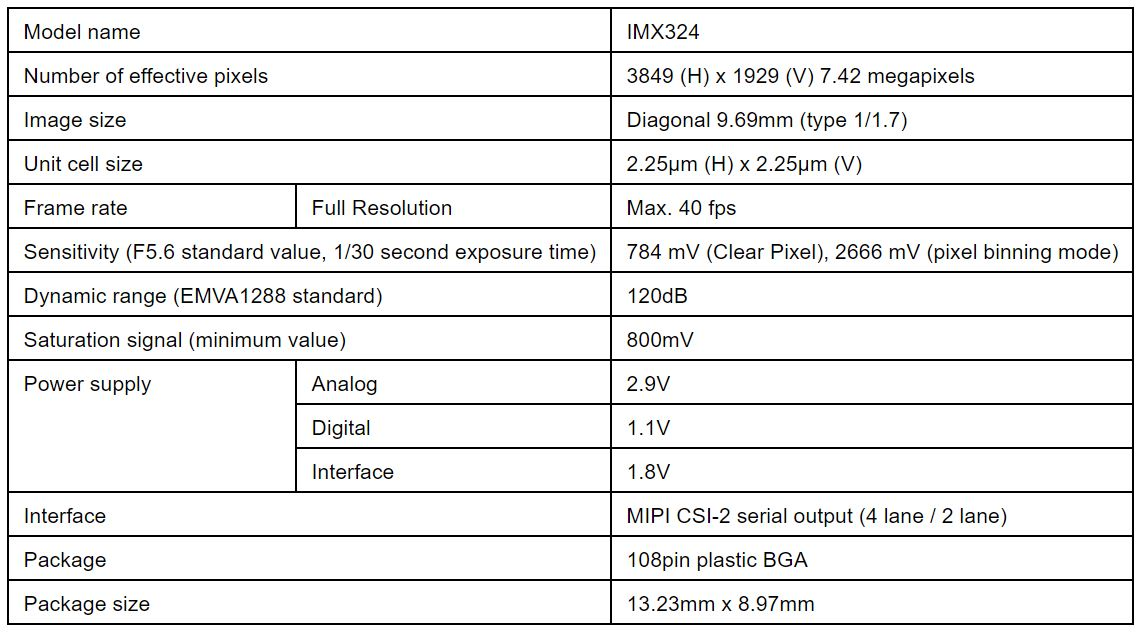Image Sensors World: More about Sony 7 42MP Automotive Sensor