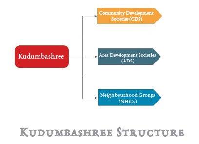Kudumbashree Structure