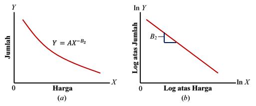 Model Elastisitas Konstan