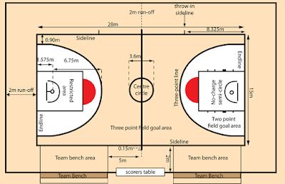 Ukuran Lapangan Basket FIBA