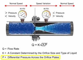 Working Principle of Differential Flow meter