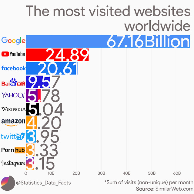 The most visited websites worldwide. Sums of visits (non-unique) per month. (for the month of May 2019)