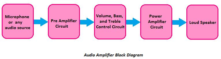 audio amplifier block diagram, block diagram of audio amplifier
