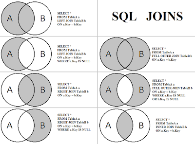 Why you should not use SELECT * in SQL Query