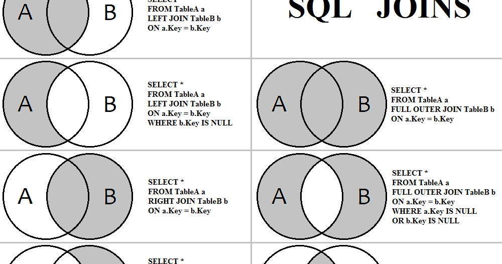 Why You Should Not Use Select In Sql Query Java67