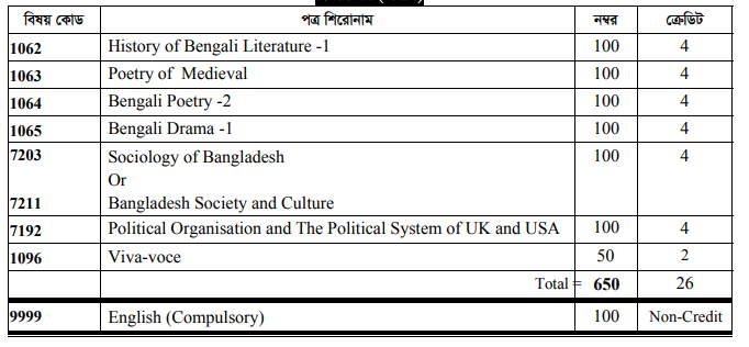 Bangla Department Honors 2nd Year Book List