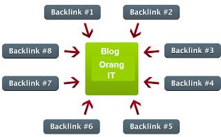 Pengertian backlink dan manfaatnya bagi SEO