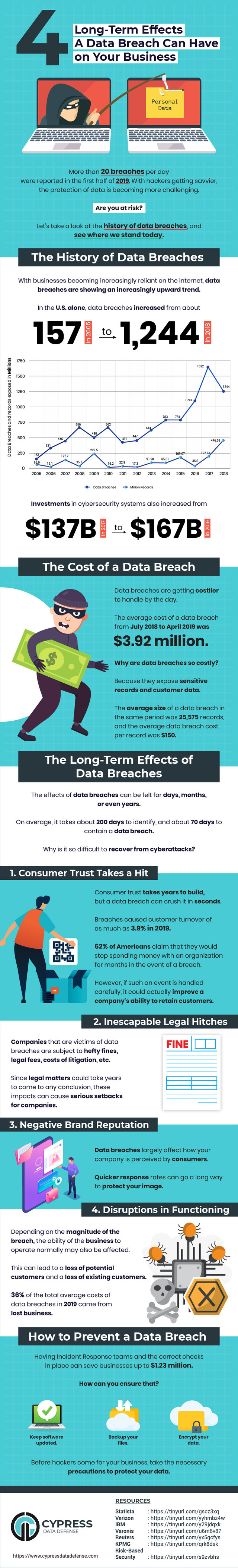 Must-Know Statistics About The Long-Term Effects of a Data Breach