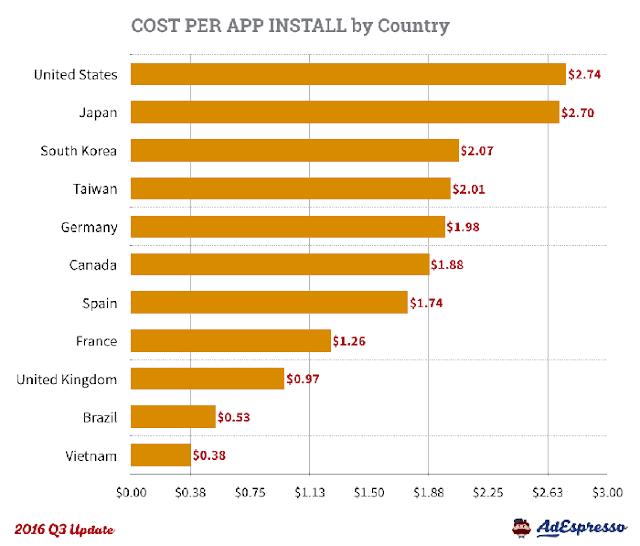 biaya per install iklan facebook sesuai negara