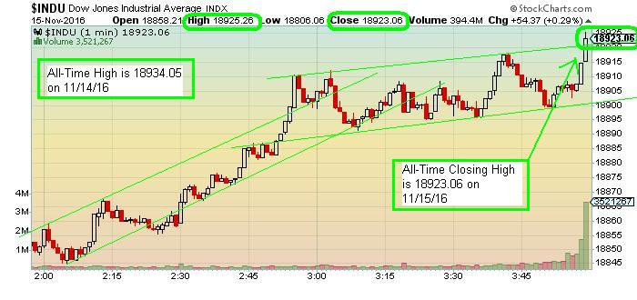 The Keystone Speculator™: INDU Dow Jones Industrials 1-Minute Chart; New All-Time Record Closing ...
