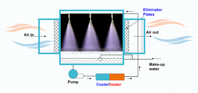 One Air Washer - Five Types of Air Conditioning