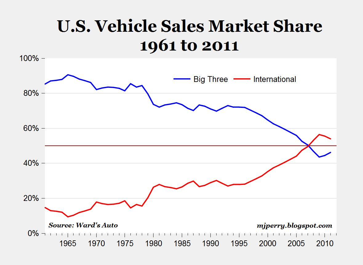 Classic Car Sales United States