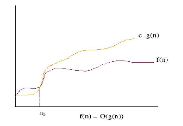 Asymptotic Notation of Big O