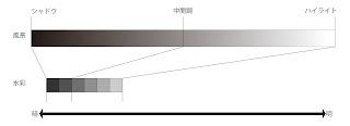 水彩画「11.p.m.」での明暗の圧縮 グラフ