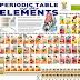 Materi Sistem Periodik Unsur Pada Pelajaran Kimia Kelas X SMA.