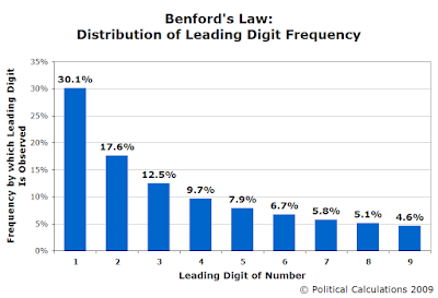 Benford's Law Leading Digit Distribution