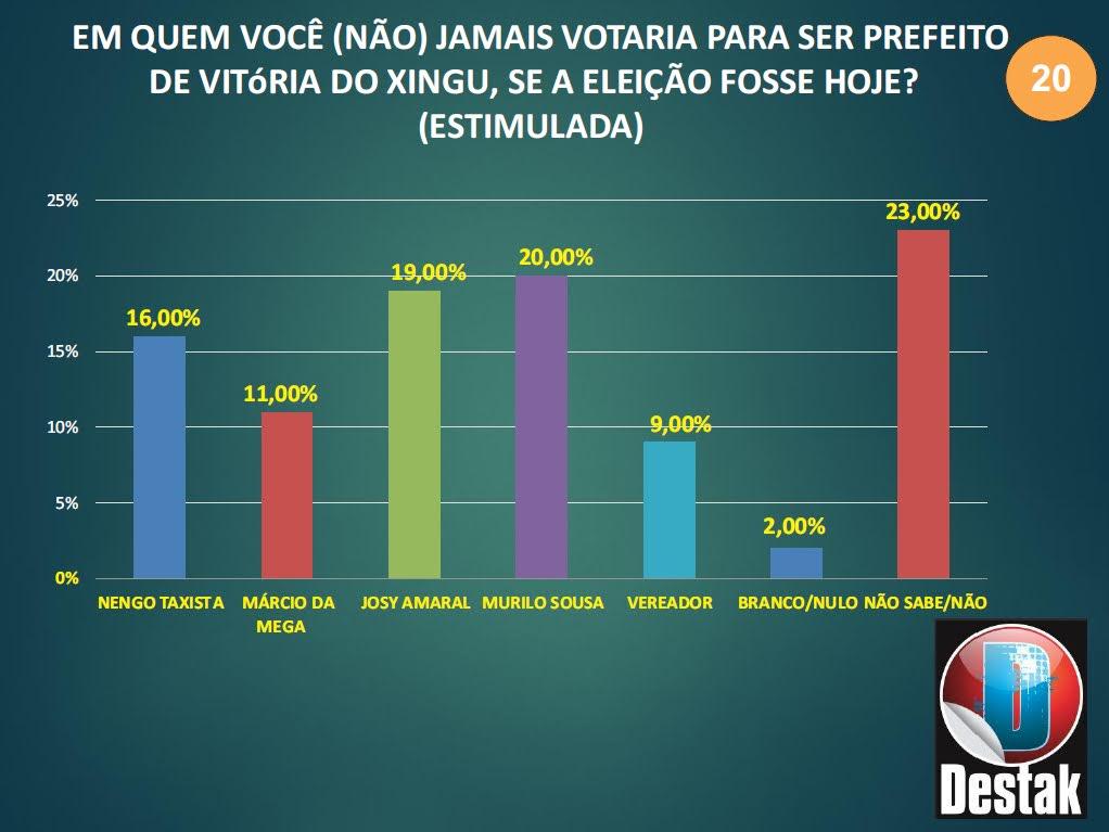 Pesquisa eleitoral de Vitória do Xingu 2020