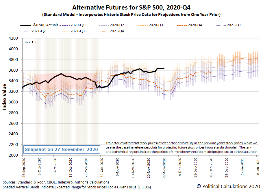 Alternative Futures - S&P 500 - 2020Q4 - Standard Model (m=+1.5 from 22 September 2020) - Snapshot on 27 Nov 2020