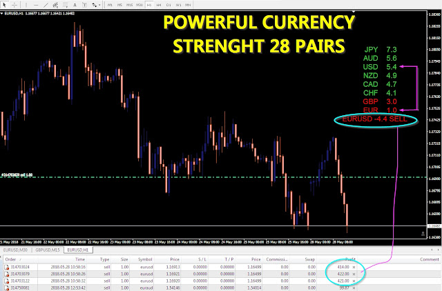 Powerful Currency Strength
