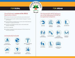 Eligibility Criteria for Ayushman Bharat JAY In Urban Areas
