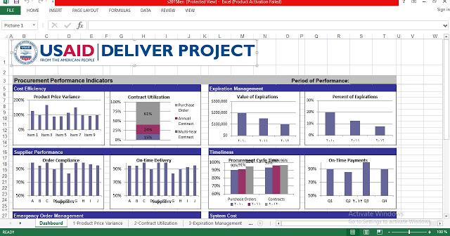 Procurement Performance Indicators Dashboard