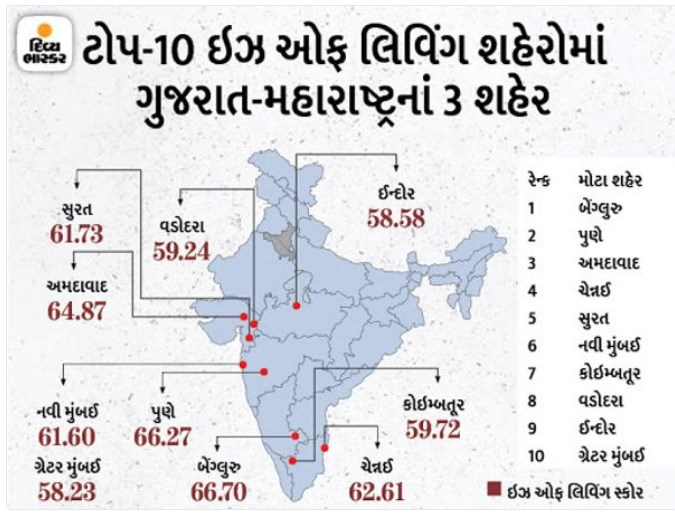 Ahmedabad ranks third among livable cities in the country,